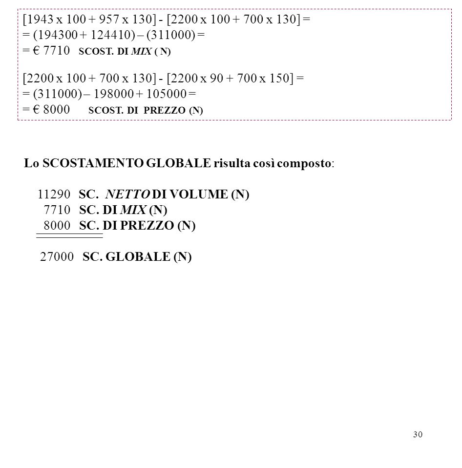[1943 x 100 + 957 x 130] - [2200 x 100 + 700 x 130] = = (194300 + 124410) – (311000) = = € 7710 SCOST. DI MIX ( N)
